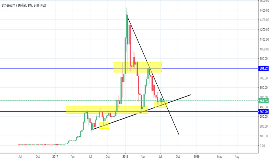 ETHUSD: USD/ETH on the weekly chart