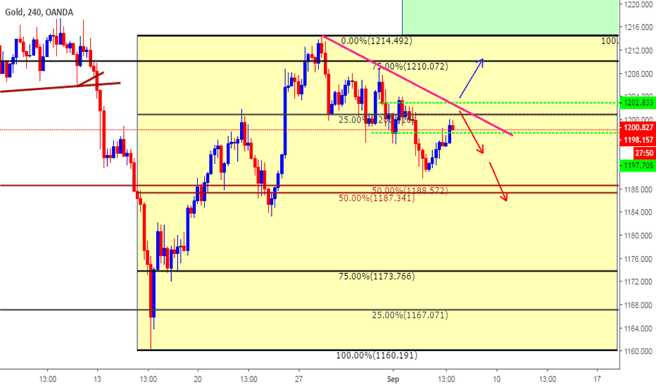 XAUUSD: Trade Plan based on Clone levels for Sep 6th 2018