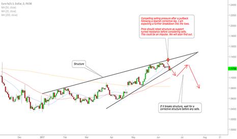 EURUSD: EURUSD watch for continued downside