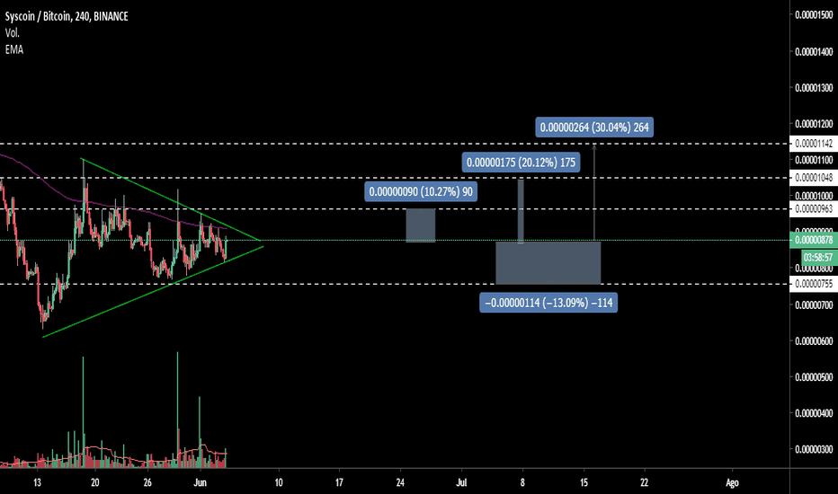 sys btc tradingview