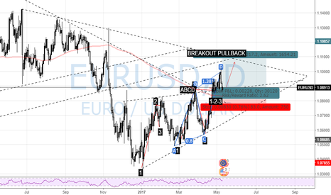 EURUSD: EURUSD Technical outlook