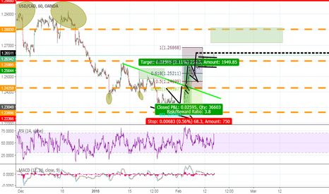 USDCAD: Long on this pair