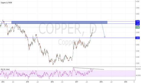 COPPER: The Big Short
