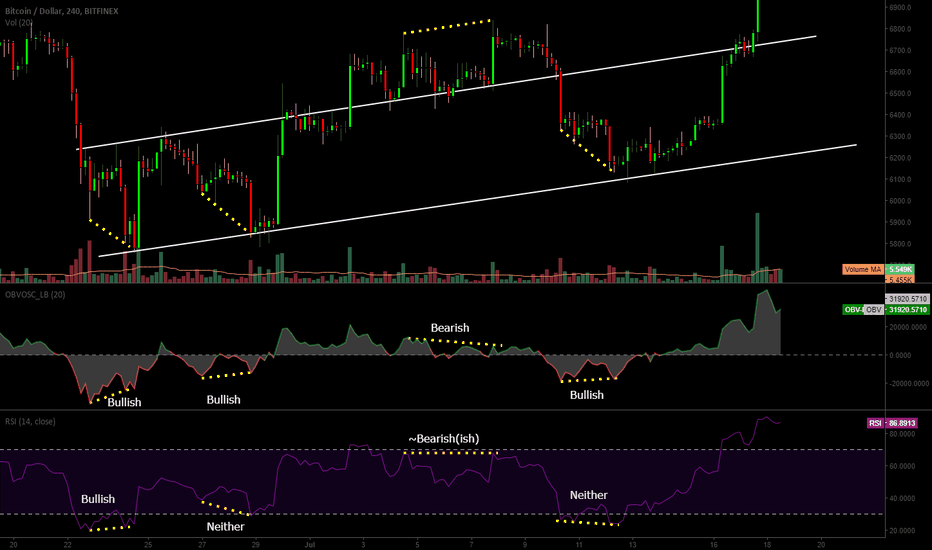 BTCUSD: RSI v OBV for divergences