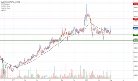 KANSAINER: #KANSAINER: Going long once it closes above 514 (Short Term)