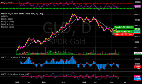 GLD: GLD swing trade