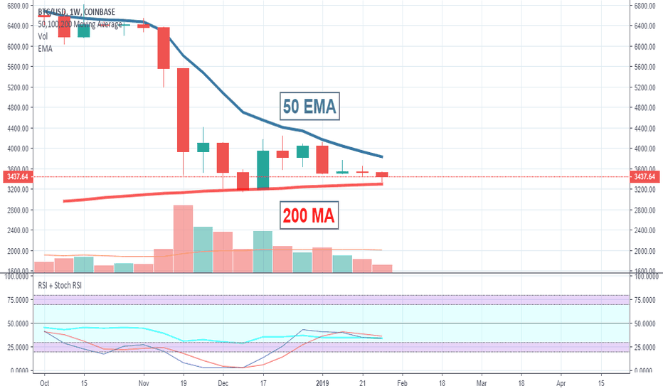 BTCUSD: BTC squeezed by 200MA and 50EMA