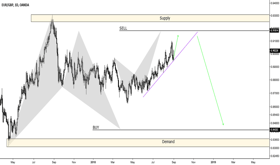 EURGBP: EURGBP, Harmonic Crab pattern that will complete the Bat pattern