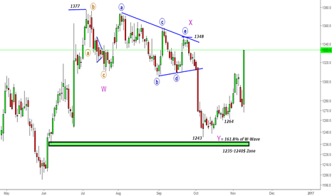 GC1!: Gold- Can You See- Heading for 1377$