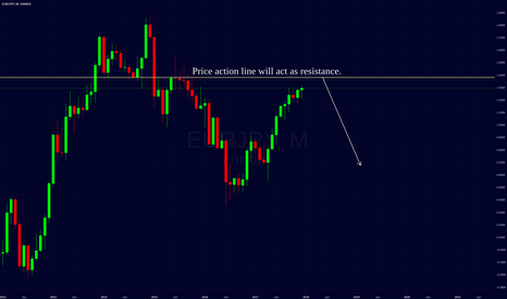 EURJPY: eurjpy monthly chart