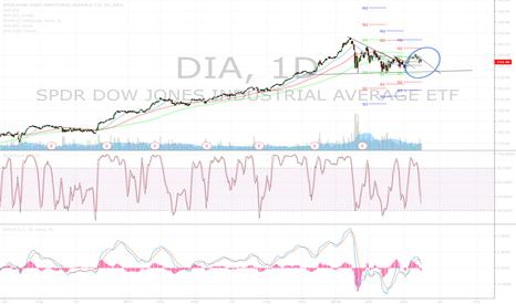 DIA: Dow Jones June 2018