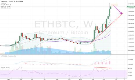 ETHBTC: ETH over extended