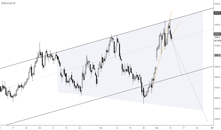 LKOH: Chuvashov's fork and channel bounce