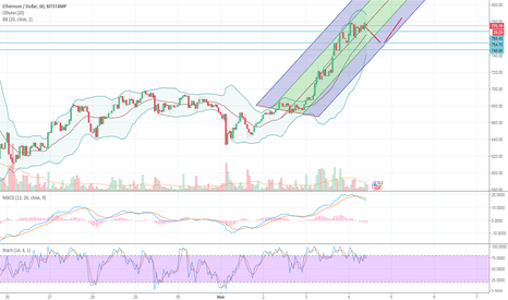 ETHUSD: Ethereum Price Analysis – ETH/USD Move To $ 800