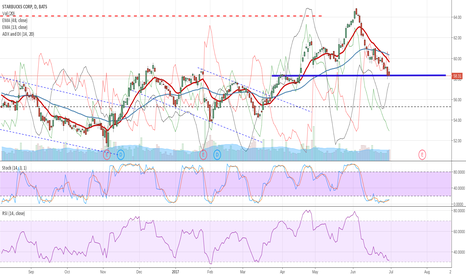 SBUX: Can SBUX Find Support?