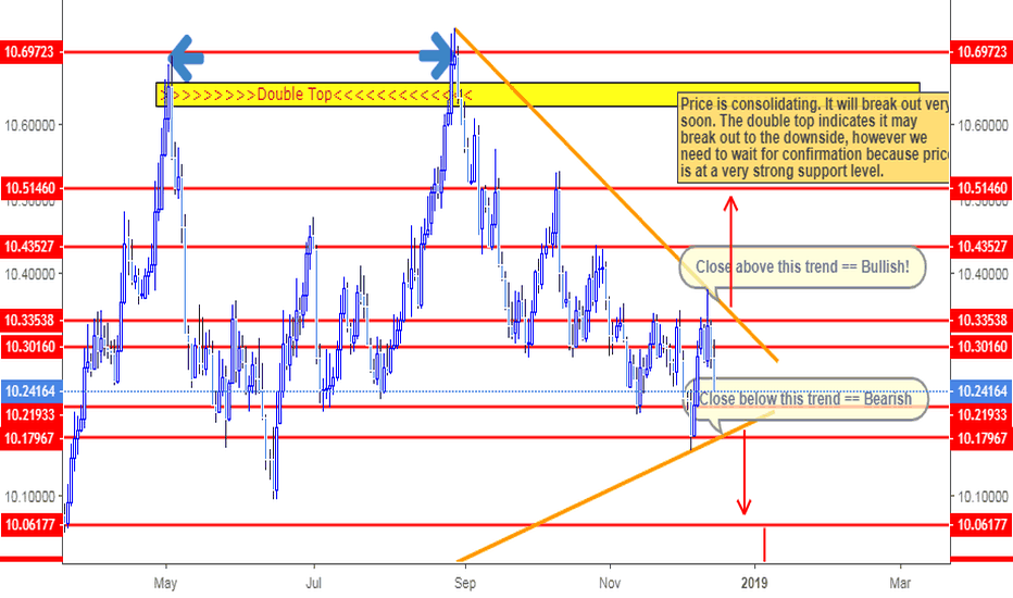 EURSEK: EURSEK is not ready! Hurry Up and Wait!