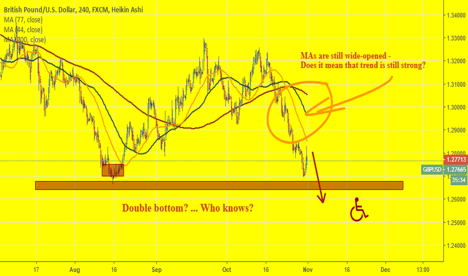 GBPUSD: Let's see if GBPUSD will break Double Bottom or not!