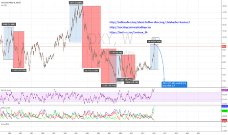 DXY: Time To Abandon Preconceptions on Gold and the Dollar?