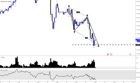 GBPCAD: 1.618 AB=CD with RSI