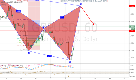 GBPUSD: Possible bearish cypher