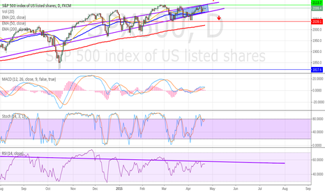 SPX500: Technical analysis of the S&P500