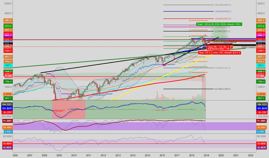 SPX500: SPX500: Re-Iterating Monthly Long  Target 3500 for 2019