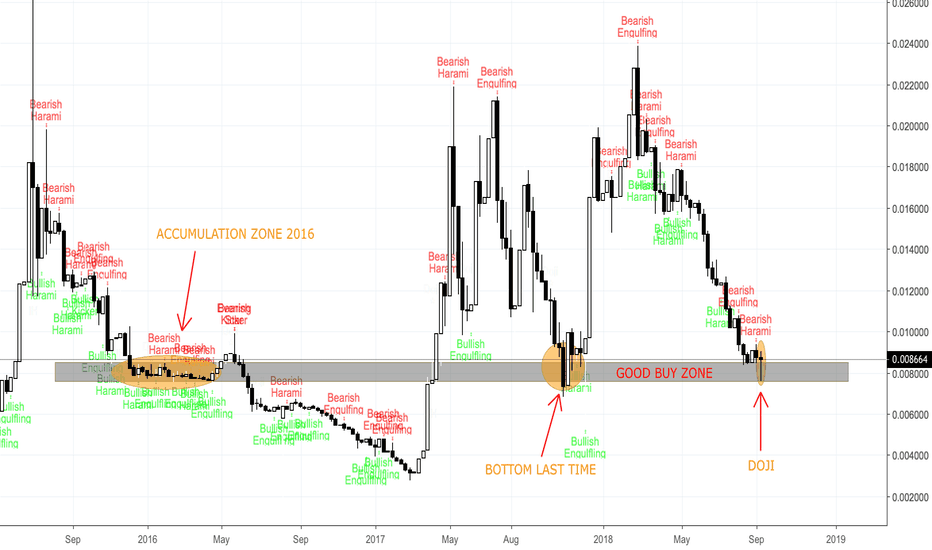 LTCBTC: LTC/BTC 1W chart - DID WE TOUCHED BOTTOM? - xuanhaimmoer