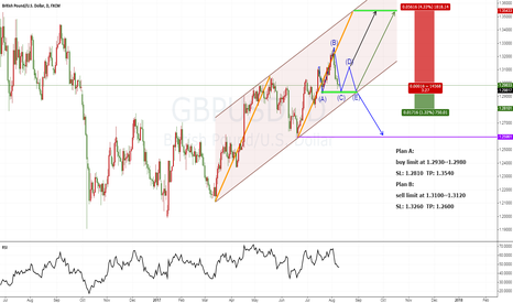 GBPUSD: two plans for GBPUSD