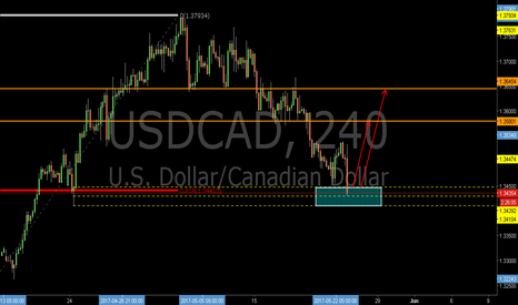 USDCAD: USDCAD:The 0.618RET and Demand Zone