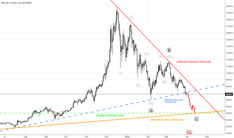 BTCUSD: $BTC on its way down to $4000 with this Elliott Wave Count