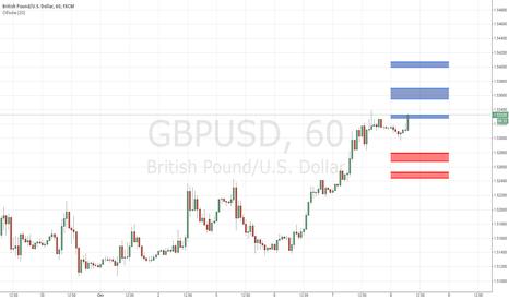GBPUSD: Опционные уровни по GBP/USD на 8 октября 2015