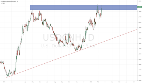 USDCNH: USD/CNH