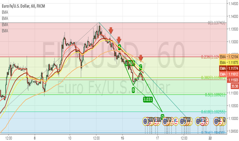 EURUSD: eurusd now in downtrend !!!!!!!