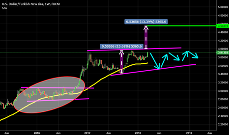 USDTRY: Sideway Consolidation Why Why Not ?