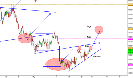 XAUUSD: Gold close to break?