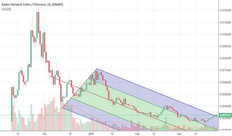 RDNETH: RDN/ETH moves out of downward channel.