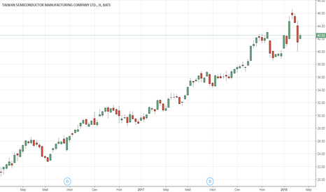 TSM: Taiwan Semiconductor Manufacturing