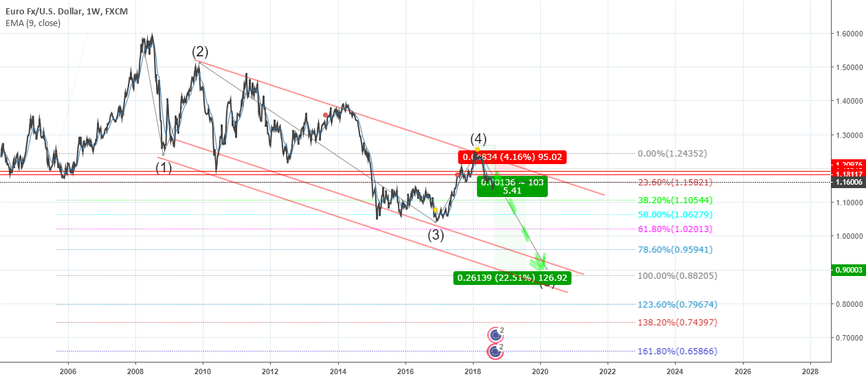 EUR USD Is Goin DOWN