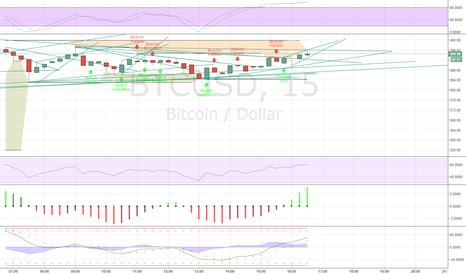 BTCUSD: Next stop it would be neutral and will go dip down