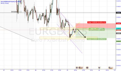 EURGBP: EURGBP - SHORT
