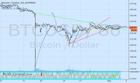 BTCUSD: first chart preditcting break out