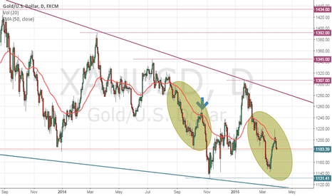 XAUUSD: Beaten against 50-day average