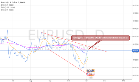 EURUSD: EURUSD confirms the breach – Analysis - 03-11-2016