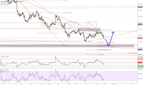 AUDUSD: AUDUSD approaching Key Demand