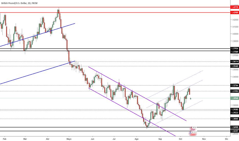 GBPUSD: Proyección GBP/USD Semana 15/10/2018