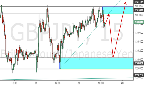 GBPJPY: My trading ideas on GBPJPY