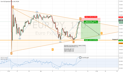 EURJPY: EUR/JPY - 2H Chart - Overbought condition in RSI.