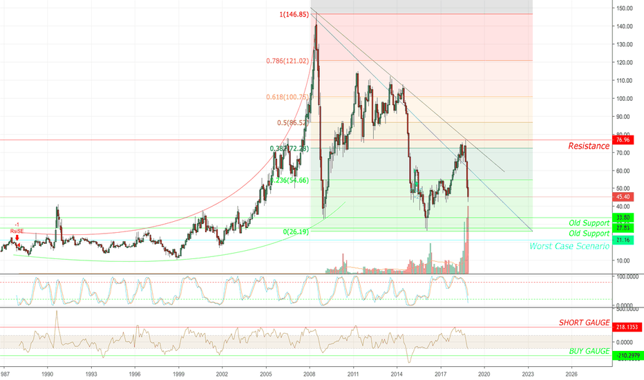 USOIL: CRUDE OIL - Future buy position