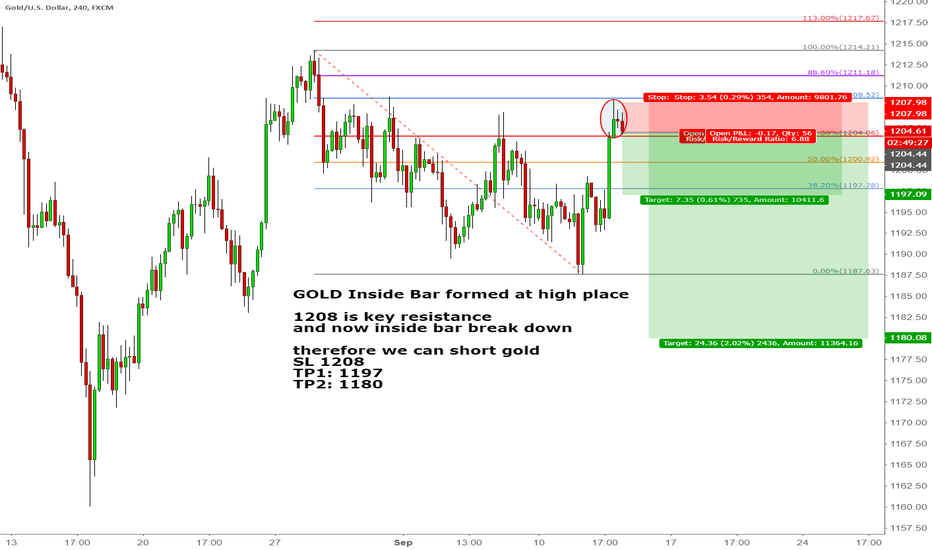 XAUUSD: GOLD Inside Bar formed at high place