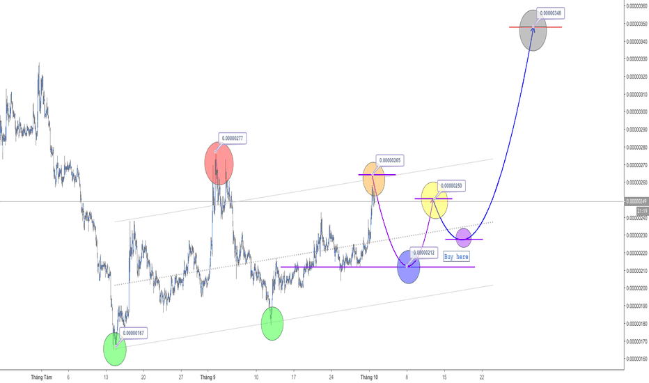 XVGBTC: XVG, H1, Buy